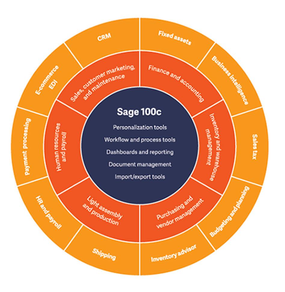 sage-100-features-wheel